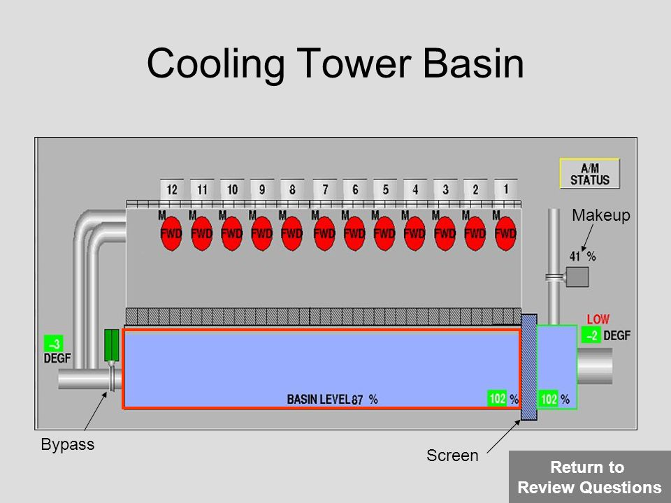 Cooling Tower Basin Makeup Bypass Screen Return to Review Questions