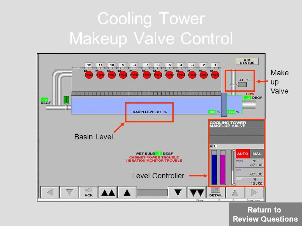 Cooling Tower Makeup Valve Control