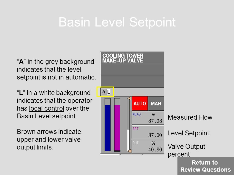 Basin Level Setpoint A in the grey background indicates that the level setpoint is not in automatic.