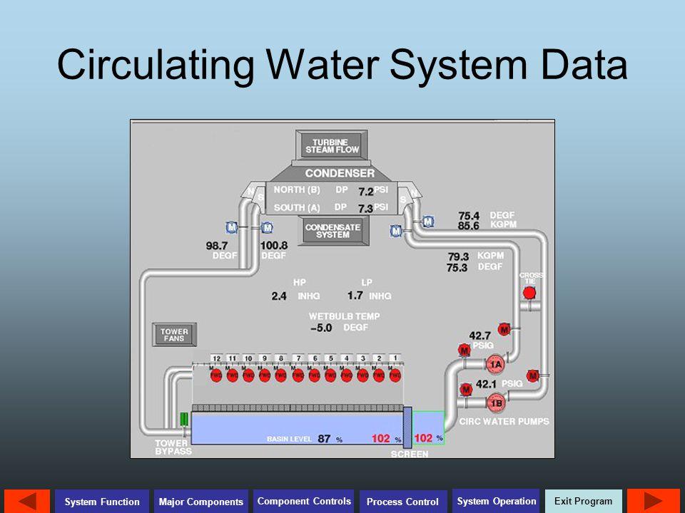 Circulating Water System Data