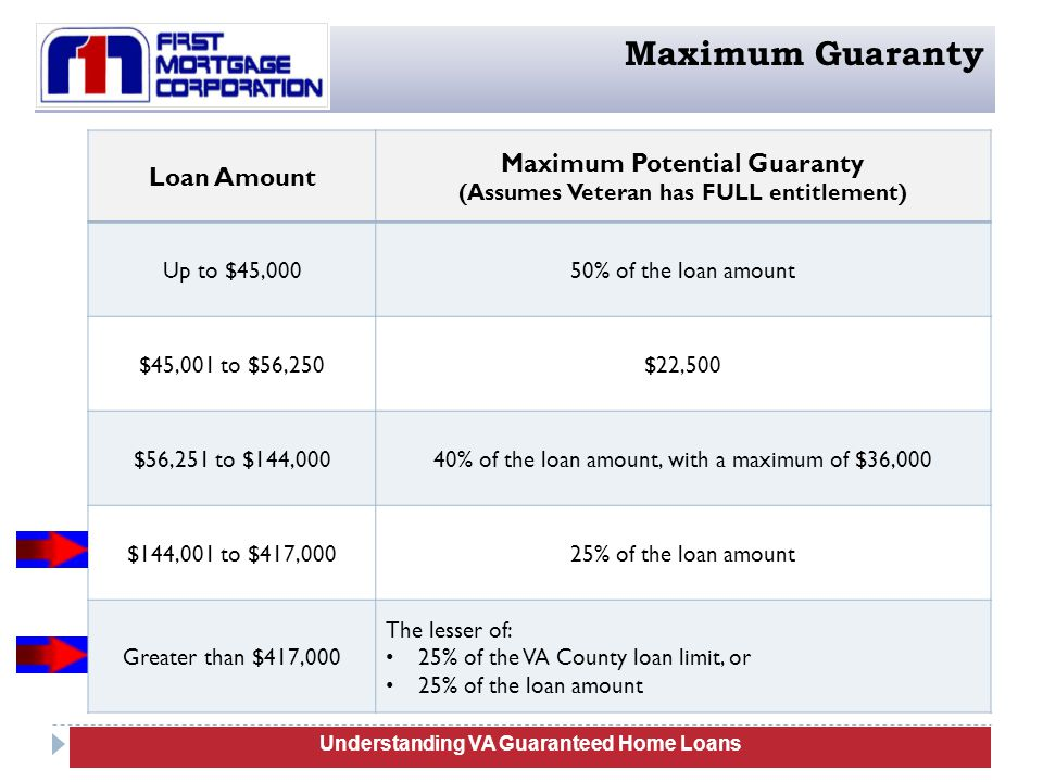 Maximum Guaranty Maximum Potential Guaranty Loan Amount