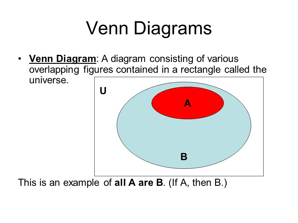 Venn Diagrams Venn Diagram: A diagram consisting of various overlapping figures contained in a rectangle called the universe. U.