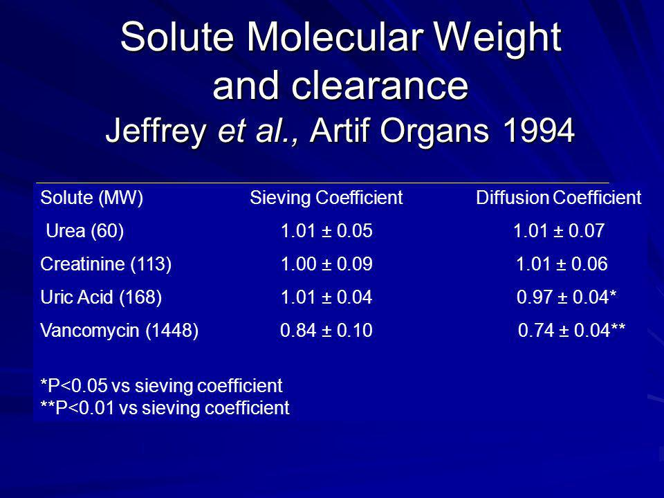 Solute Molecular Weight and clearance Jeffrey et al