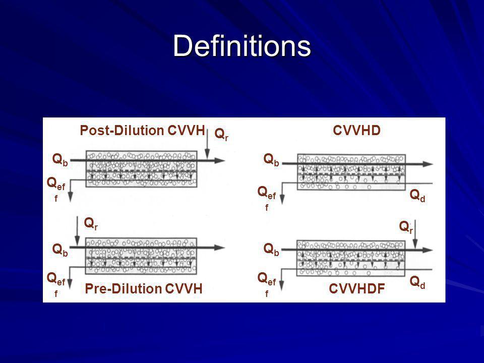 Definitions Post-Dilution CVVH CVVHD Pre-Dilution CVVH CVVHDF Qb Qeff
