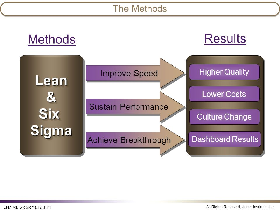 Lean & Six Sigma Methods Results The Methods Lean vs. Six Sigma