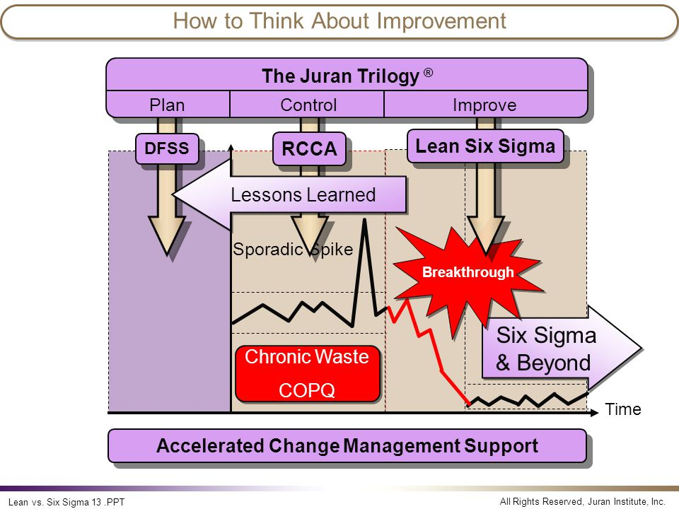 How to Think About Improvement