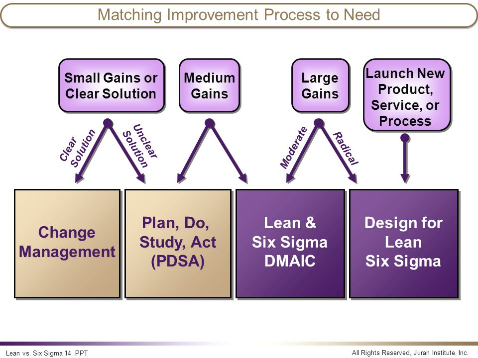Matching Improvement Process to Need
