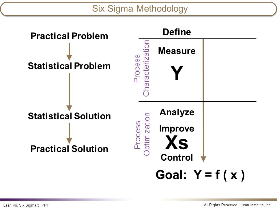 Y Xs Goal: Y = f ( x ) Six Sigma Methodology Define Practical Problem