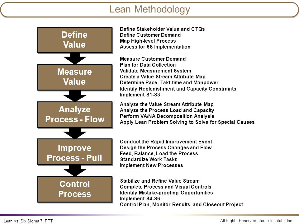 Lean Methodology Lean vs. Six Sigma Define Value Measure Value Analyze