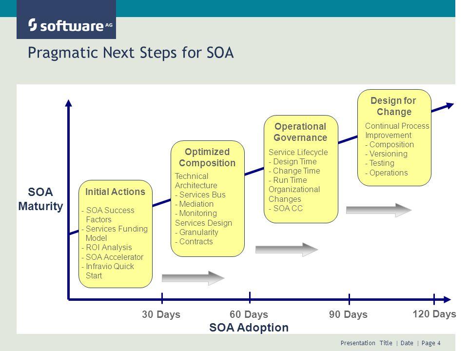 Pragmatic Next Steps for SOA