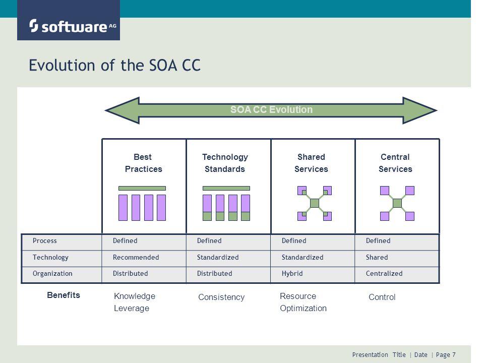 Evolution of the SOA CC SOA CC Evolution Best Practices Technology