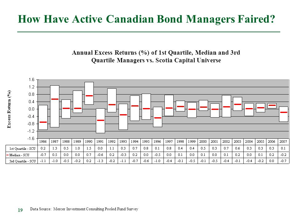 How Have Active Canadian Bond Managers Faired