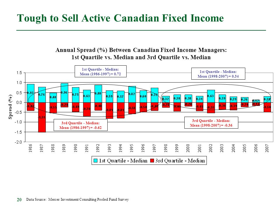Tough to Sell Active Canadian Fixed Income