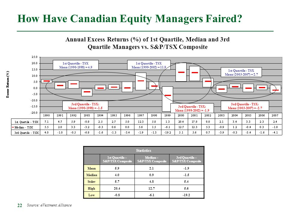How Have Canadian Equity Managers Faired