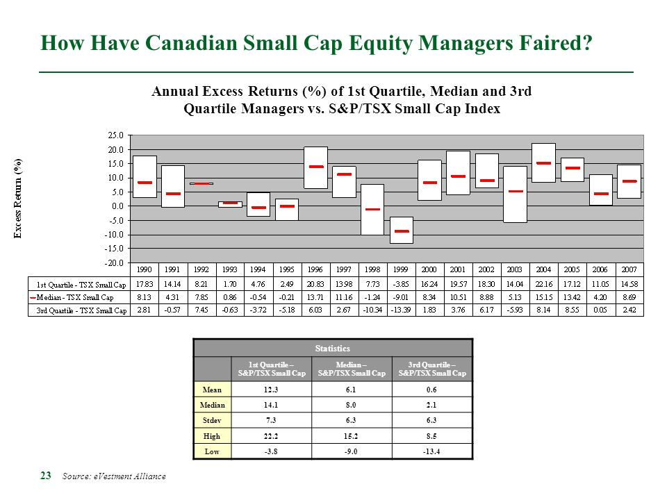 How Have Canadian Small Cap Equity Managers Faired
