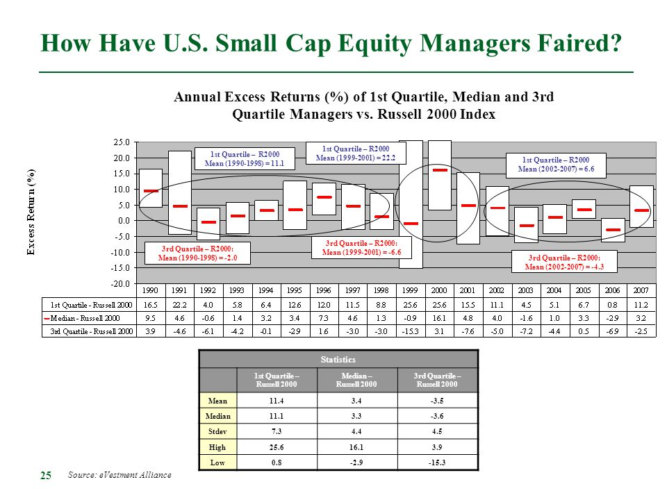 How Have U.S. Small Cap Equity Managers Faired