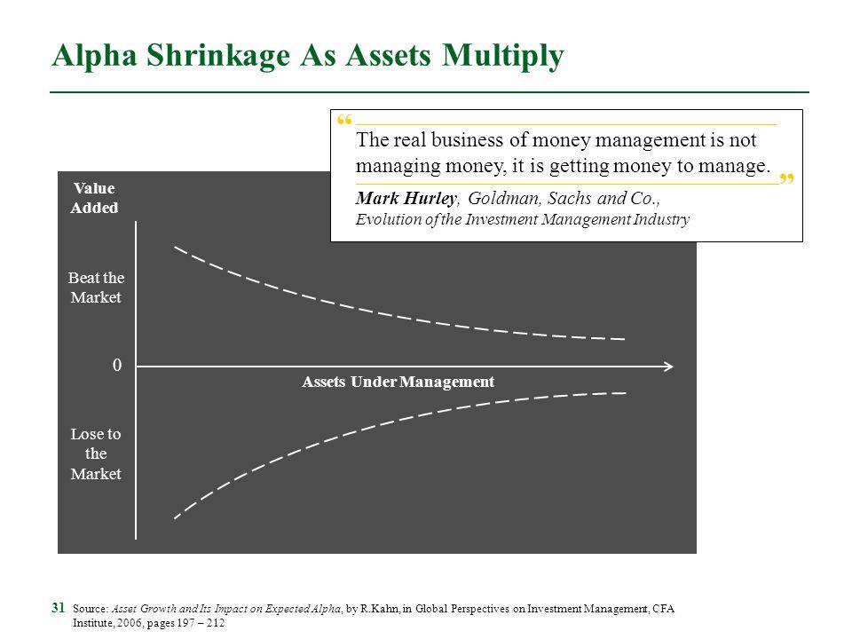 Alpha Shrinkage As Assets Multiply