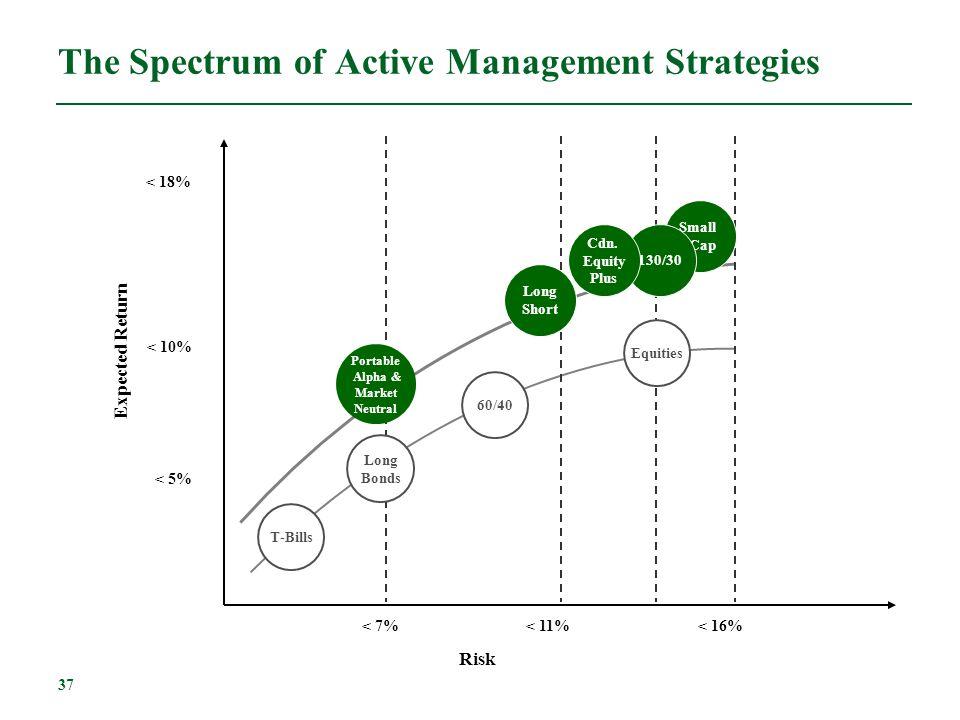The Spectrum of Active Management Strategies