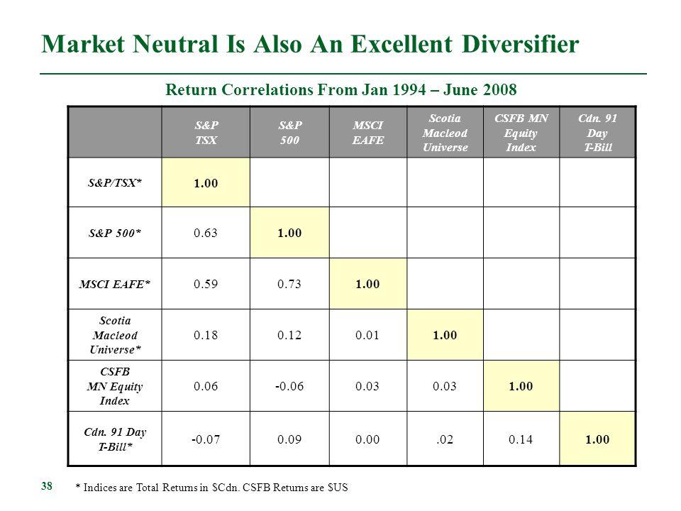 Market Neutral Is Also An Excellent Diversifier