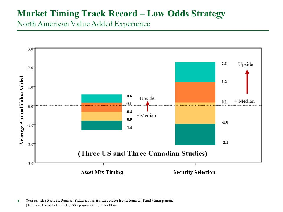 Market Timing Track Record – Low Odds Strategy North American Value Added Experience