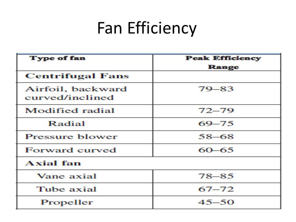 Fan Efficiency