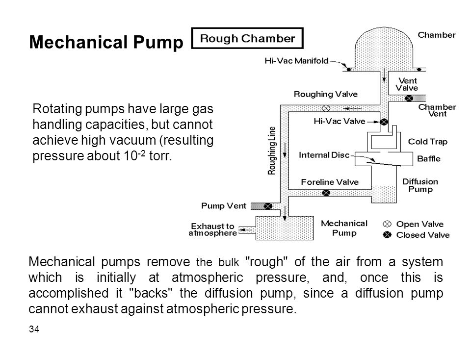Mechanical Pump Rotating pumps have large gas handling capacities, but cannot achieve high vacuum (resulting pressure about 10-2 torr.