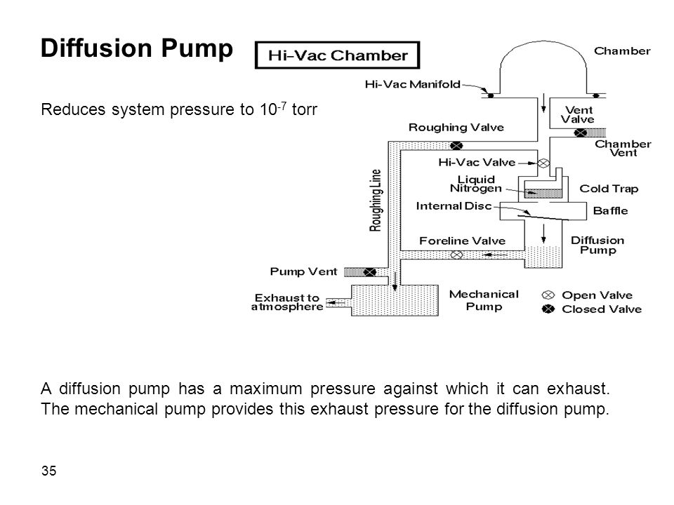 Diffusion Pump Reduces system pressure to 10-7 torr