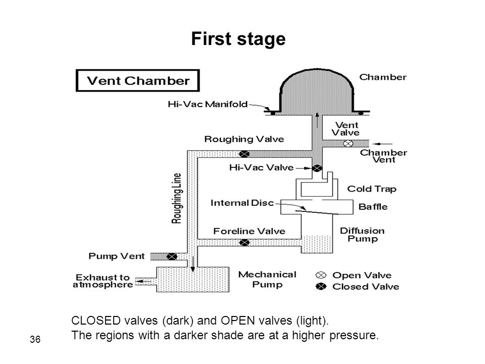 First stage CLOSED valves (dark) and OPEN valves (light).