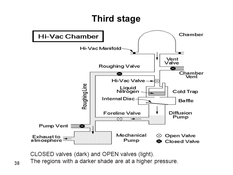 Third stage CLOSED valves (dark) and OPEN valves (light).