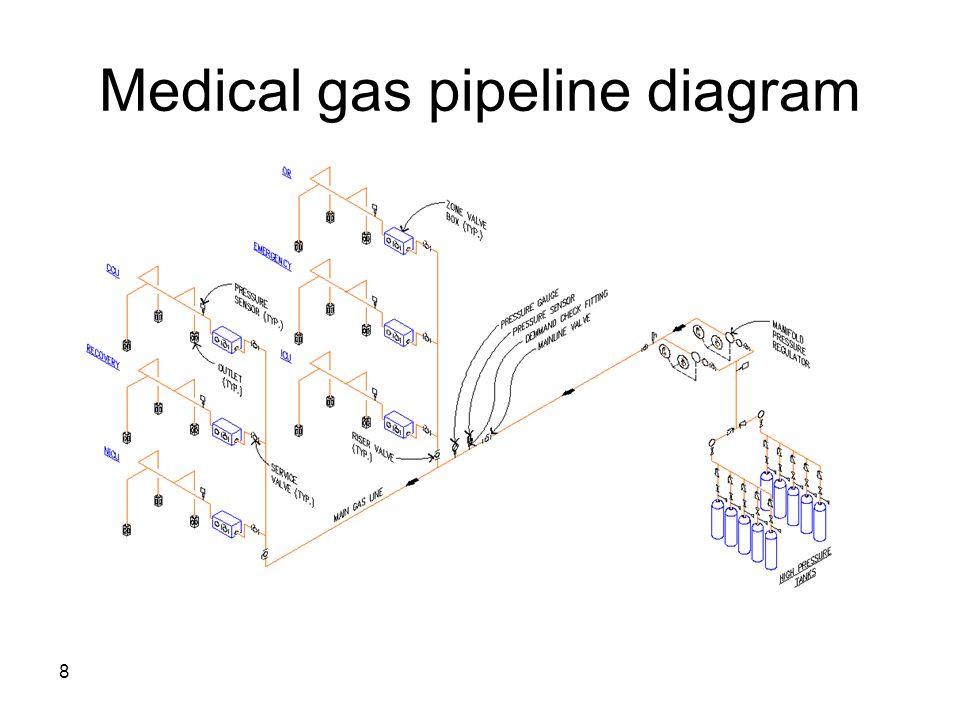 Medical gas pipeline diagram