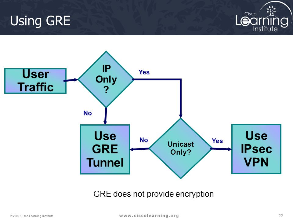 Using GRE User Traffic Use GRE Tunnel Use IPsec VPN IP Only