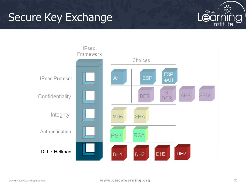 Secure Key Exchange Diffie-Hellman DH7