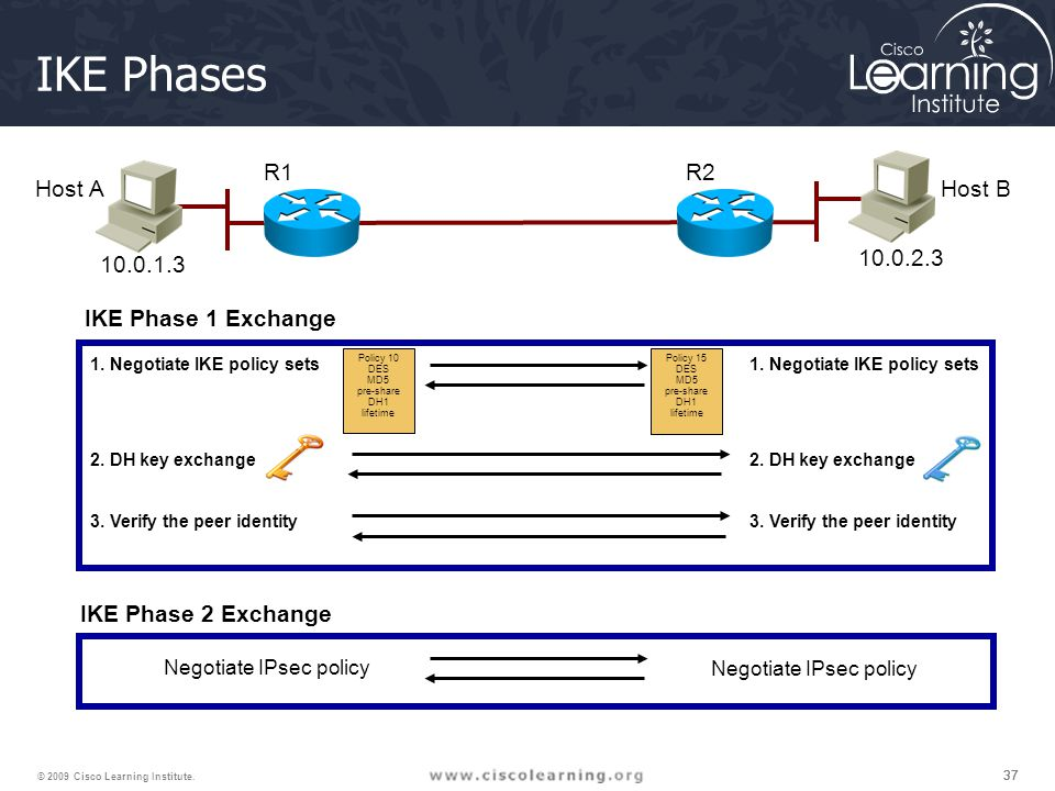 IKE Phases R1 R2 Host A Host B 10.0.1.3 10.0.2.3 IKE Phase 1 Exchange