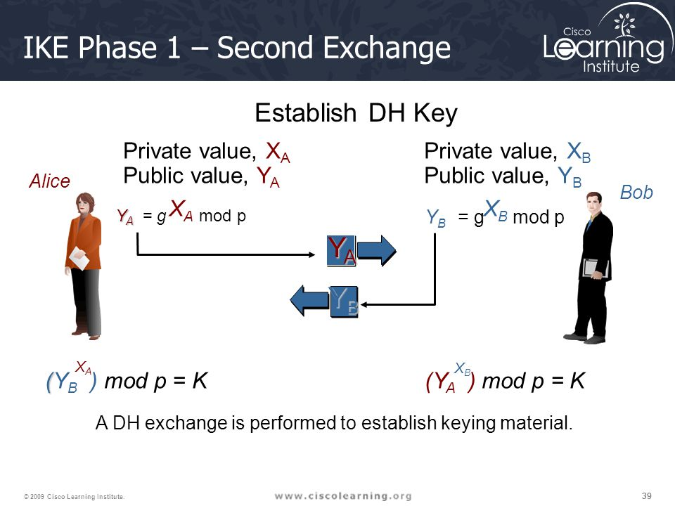 IKE Phase 1 – Second Exchange