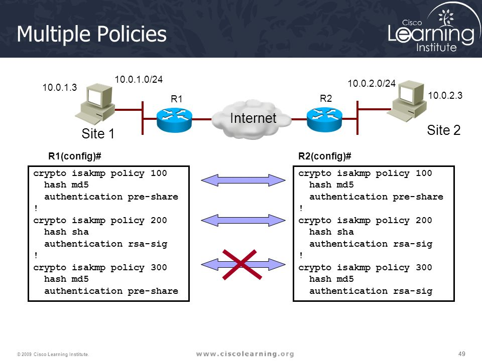 Multiple Policies Internet Site 2 Site 1 10.0.1.0/24 10.0.2.0/24