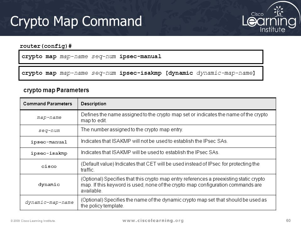 Crypto Map Command router(config)#
