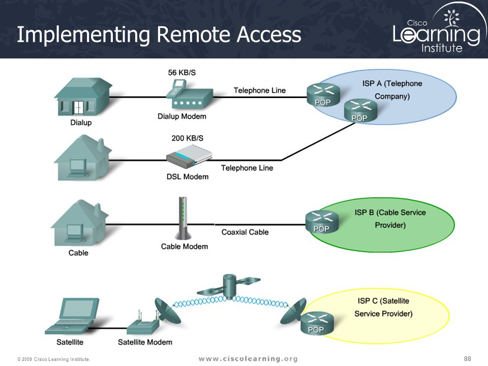 Implementing Remote Access