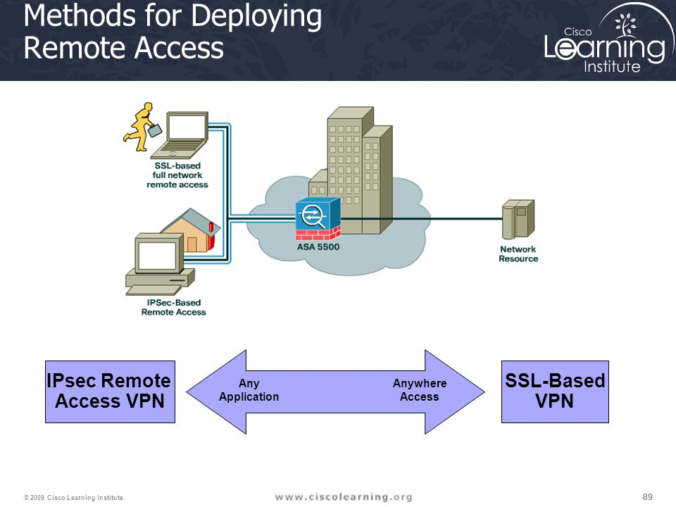 Methods for Deploying Remote Access