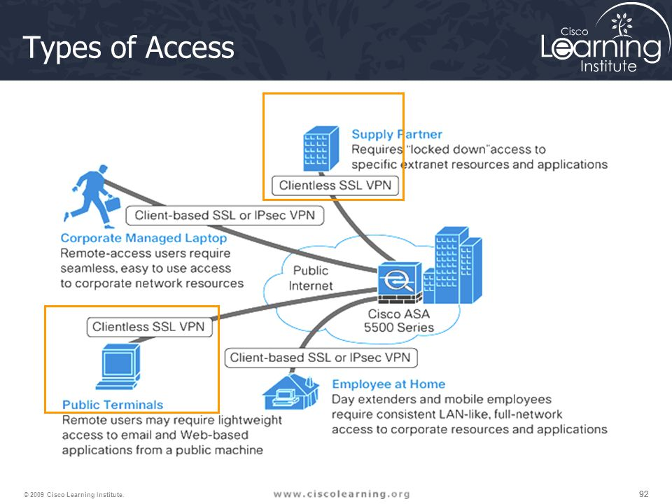 Types of Access