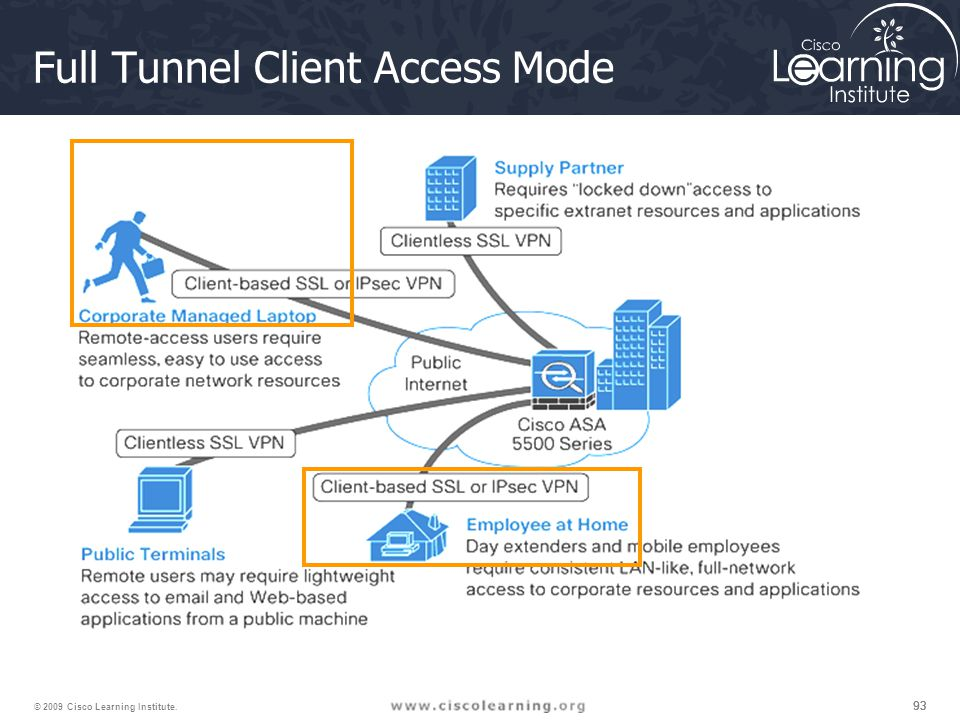Full Tunnel Client Access Mode