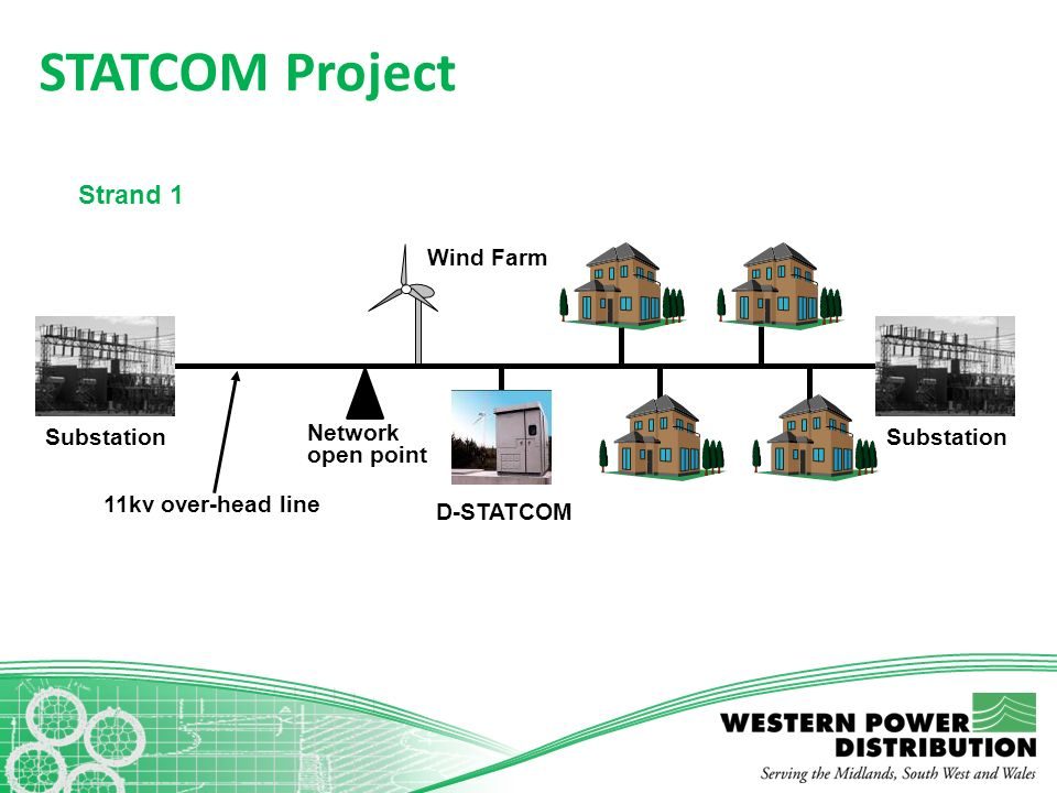STATCOM Project Strand 1 Wind Farm Substation Network open point