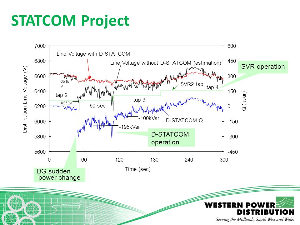 STATCOM Project SVR operation D-STATCOM operation
