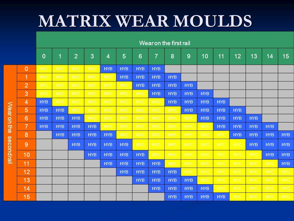 MATRIX WEAR MOULDS Wear on the first rail 1 2 3 4 5 6 7 8 9 10 11 12