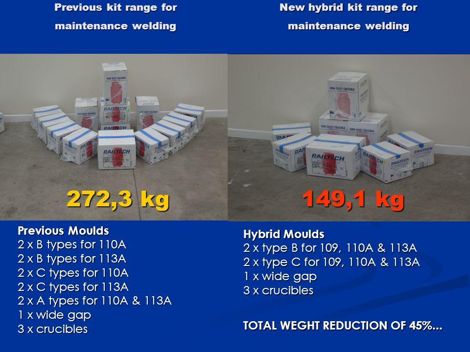 New hybrid kit range for