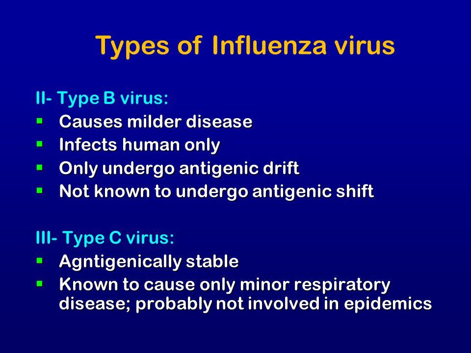 Types of Influenza virus