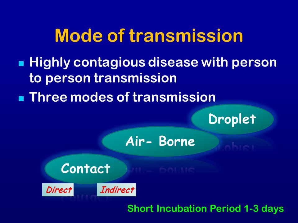 Mode of transmission Highly contagious disease with person to person transmission. Three modes of transmission.