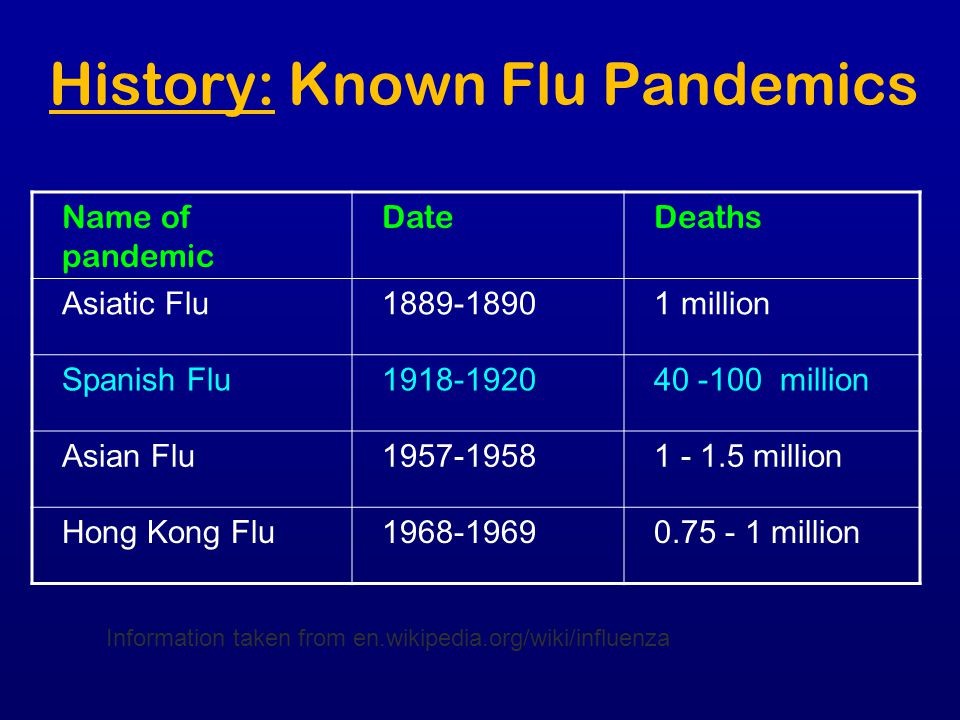 History: Known Flu Pandemics
