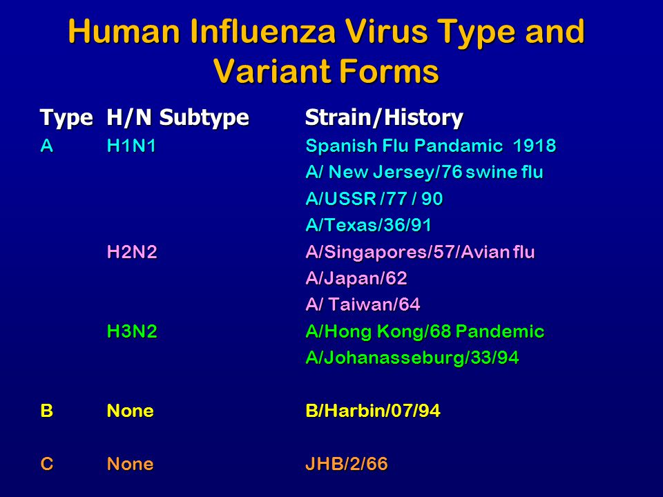 Human Influenza Virus Type and Variant Forms