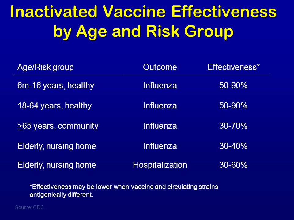 Inactivated Vaccine Effectiveness by Age and Risk Group