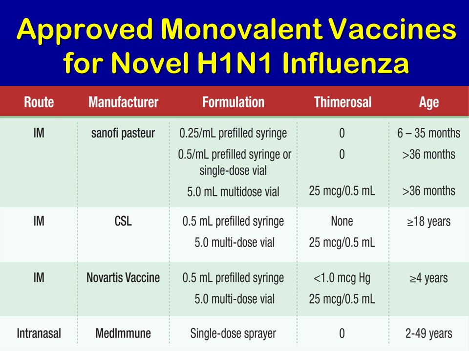 Approved Monovalent Vaccines for Novel H1N1 Influenza
